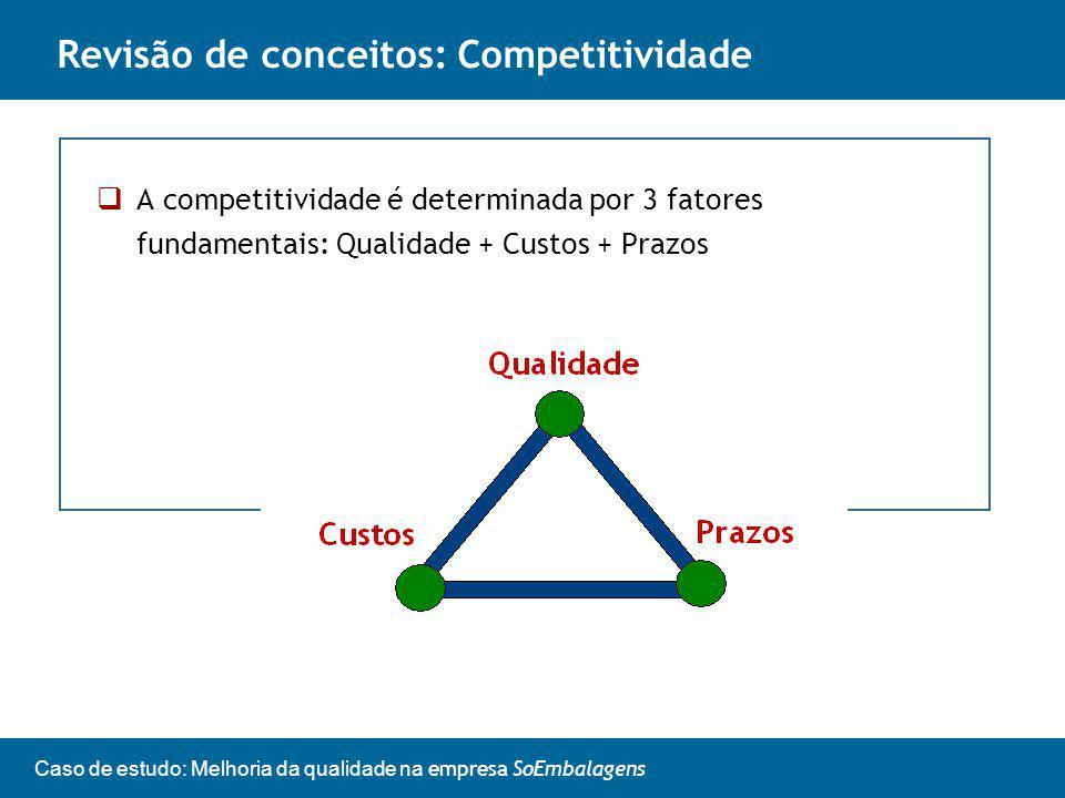 Caso de estudo: Melhoria da qualidade na empresa SoEmbalagens A competitividade é determinada por 3 fatores fundamentais: Qualidade + Custos + Prazos Revisão de conceitos: Competitividade