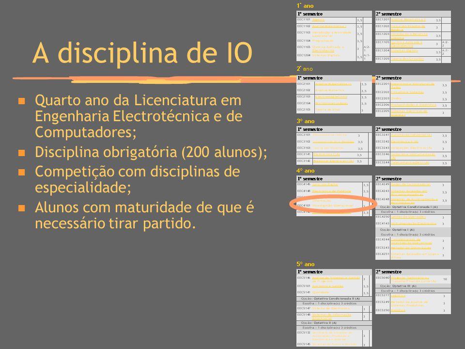 A disciplina de IO Quarto ano da Licenciatura em Engenharia Electrotécnica e de Computadores; Disciplina obrigatória (200 alunos); Competição com disc