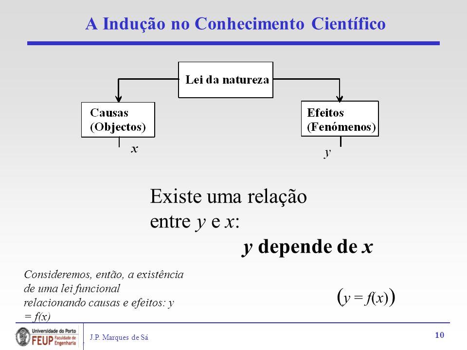 J.P. Marques de Sá 10 A Indução no Conhecimento Científico Existe uma relação entre y e x: y depende de x ( y = f(x) ) Consideremos, então, a existênc