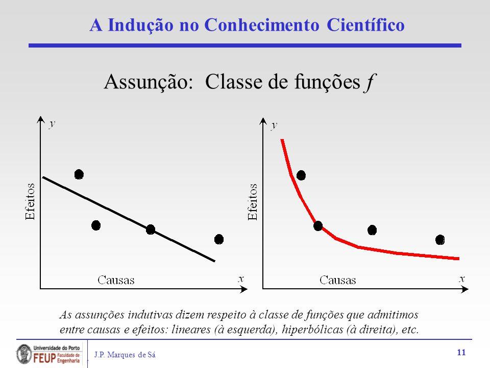 J.P. Marques de Sá 11 A Indução no Conhecimento Científico Assunção: Classe de funções f As assunções indutivas dizem respeito à classe de funções que