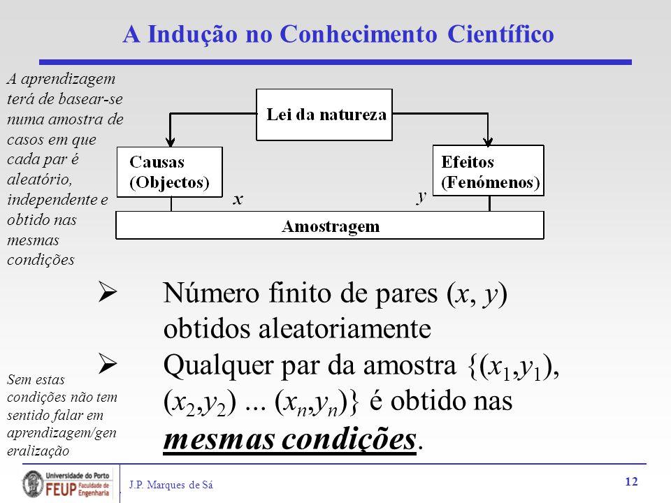 J.P. Marques de Sá 12 A Indução no Conhecimento Científico Número finito de pares (x, y) obtidos aleatoriamente Qualquer par da amostra {(x 1,y 1 ), (