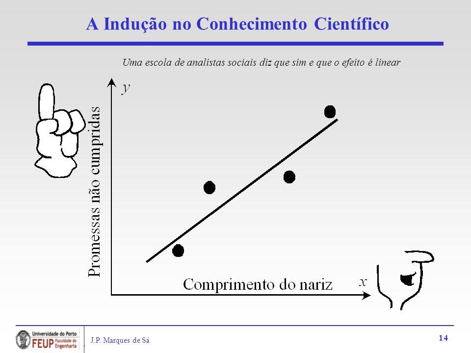 J.P. Marques de Sá 14 A Indução no Conhecimento Científico Uma escola de analistas sociais diz que sim e que o efeito é linear