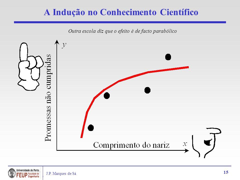 J.P. Marques de Sá 15 A Indução no Conhecimento Científico Outra escola diz que o efeito é de facto parabólico