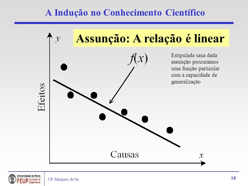 J.P. Marques de Sá 18 A Indução no Conhecimento Científico Assunção: A relação é linear Estipulada uma dada assunção procuramos uma função particular