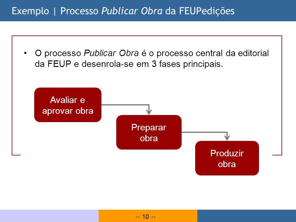 -- 10 -- O processo Publicar Obra é o processo central da editorial da FEUP e desenrola-se em 3 fases principais. Exemplo | Processo Publicar Obra da