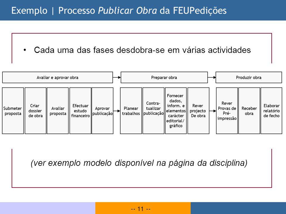 -- 11 -- Cada uma das fases desdobra-se em várias actividades (ver exemplo modelo disponível na página da disciplina) Exemplo | Processo Publicar Obra