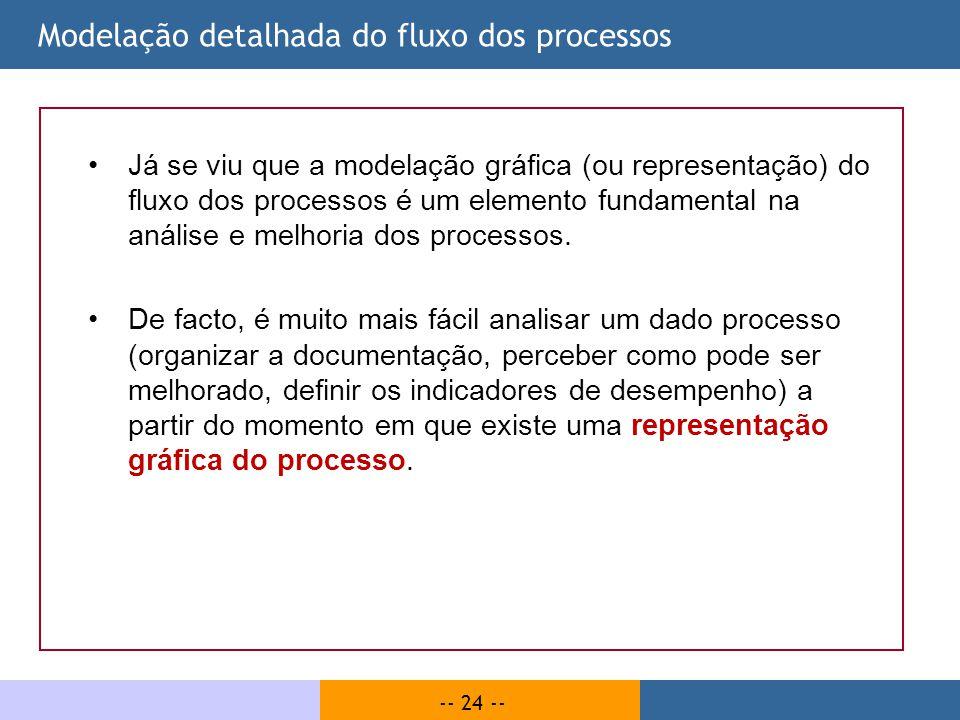 -- 24 -- Modelação detalhada do fluxo dos processos Já se viu que a modelação gráfica (ou representação) do fluxo dos processos é um elemento fundamen