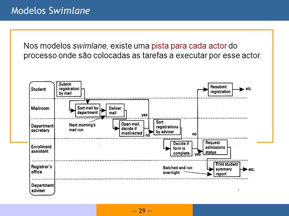 -- 29 -- Modelos Swimlane Nos modelos swimlane, existe uma pista para cada actor do processo onde são colocadas as tarefas a executar por esse actor.