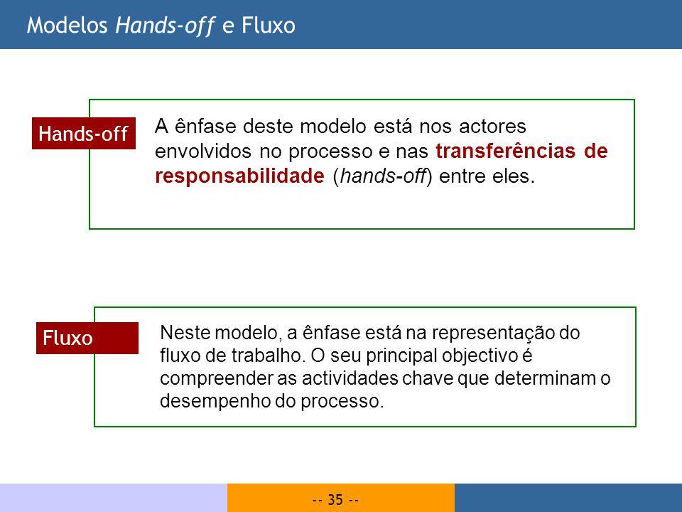 -- 35 -- Modelos Hands-off e Fluxo A ênfase deste modelo está nos actores envolvidos no processo e nas transferências de responsabilidade (hands-off)