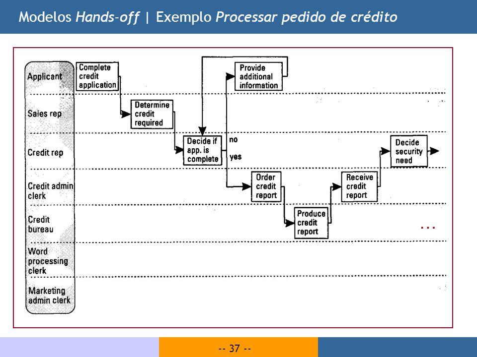 -- 37 -- Modelos Hands-off | Exemplo Processar pedido de crédito …