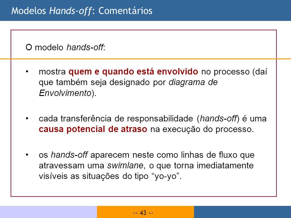 -- 43 -- Modelos Hands-off: Comentários O modelo hands-off: mostra quem e quando está envolvido no processo (daí que também seja designado por diagram
