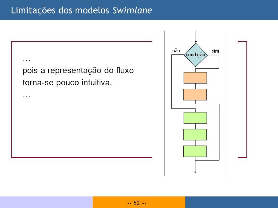 -- 52 -- Limitações dos modelos Swimlane … pois a representação do fluxo torna-se pouco intuitiva, …