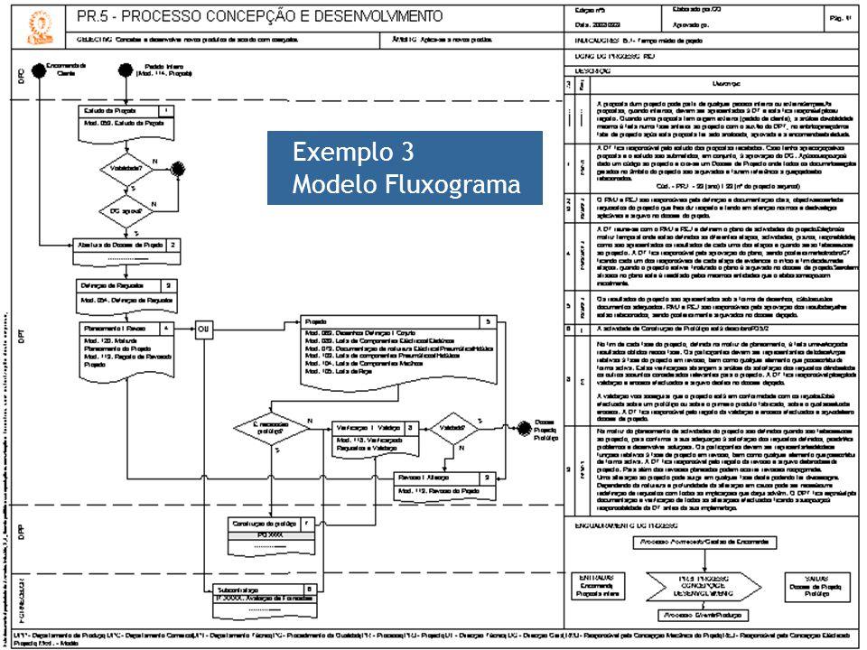 -- 58 -- Exemplo 3 Modelo Fluxograma