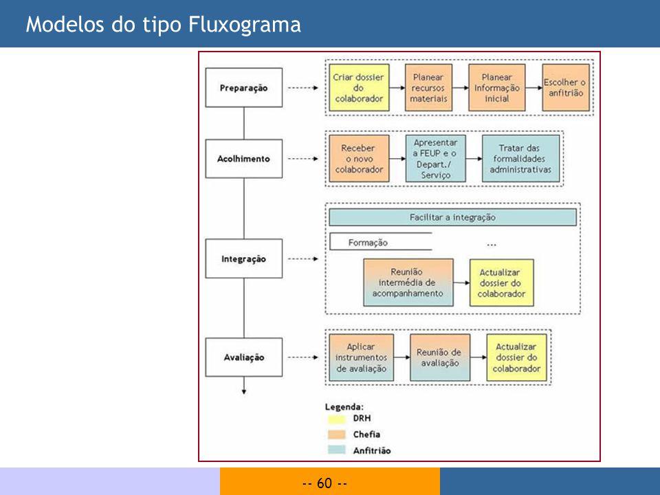 -- 60 -- Modelos do tipo Fluxograma