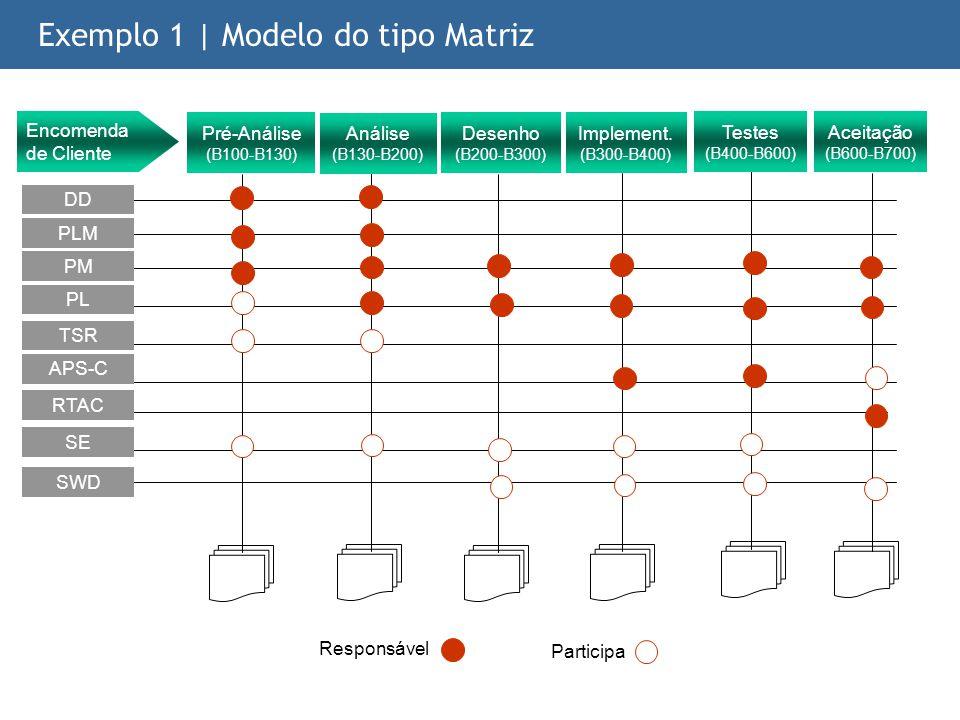 -- 64 -- Exemplo 1 | Modelo do tipo Matriz Responsável Participa Testes (B400-B600) Encomenda de Cliente Desenho (B200-B300) Implement. (B300-B400) An