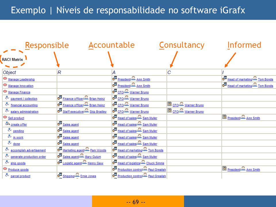 -- 69 -- Exemplo | Níveis de responsabilidade no software iGrafx Responsible ConsultancyInformedAccountable