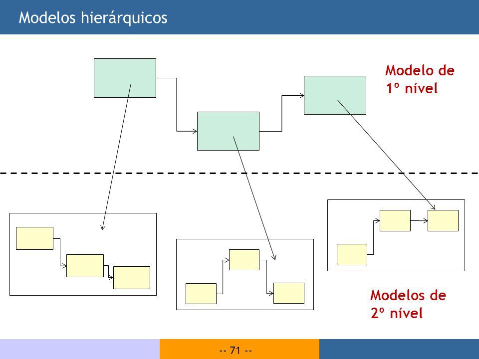 -- 71 -- Modelos hierárquicos Modelo de 1º nível Modelos de 2º nível