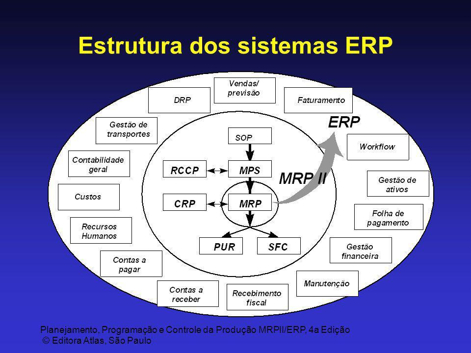 Planejamento, Programação e Controle da Produção MRPII/ERP, 4a Edição © Editora Atlas, São Paulo Estrutura dos sistemas ERP
