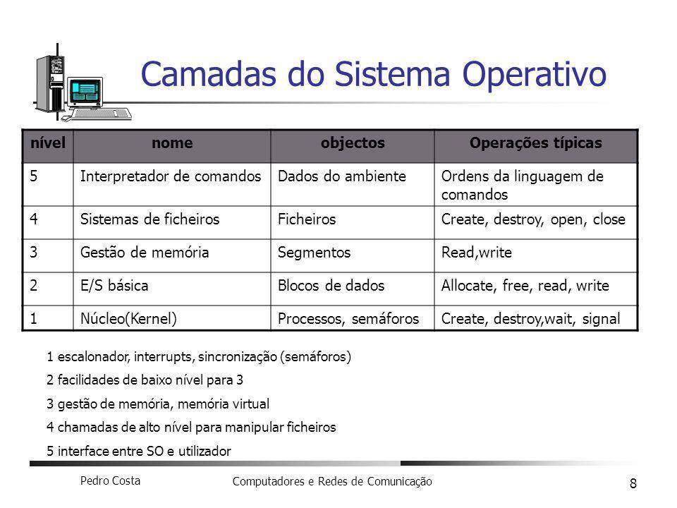 Pedro Costa Computadores e Redes de Comunicação 8 Camadas do Sistema Operativo nívelnomeobjectosOperações típicas 5Interpretador de comandosDados do a