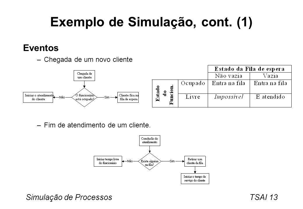 Simulação de Processos TSAI 13 Exemplo de Simulação, cont. (1) Eventos –Chegada de um novo cliente –Fim de atendimento de um cliente.