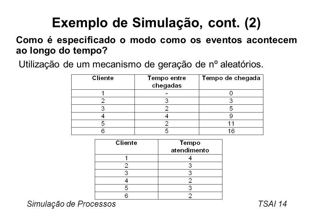 Simulação de Processos TSAI 14 Exemplo de Simulação, cont. (2) Como é especificado o modo como os eventos acontecem ao longo do tempo? Utilização de u