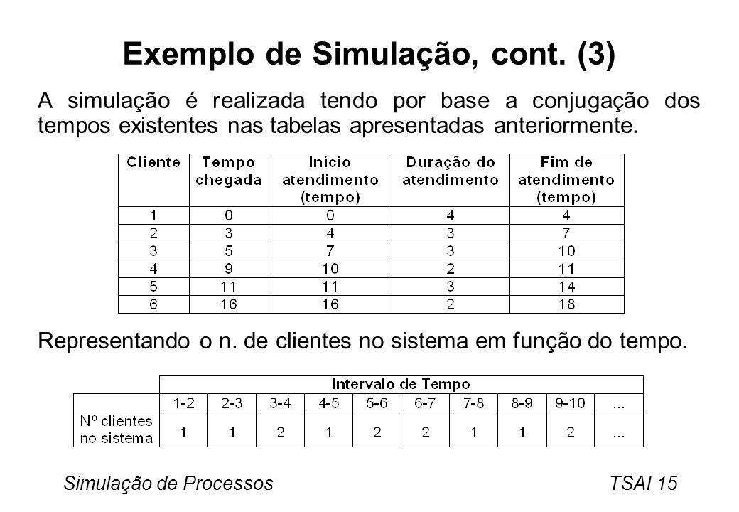 Simulação de Processos TSAI 15 Exemplo de Simulação, cont. (3) A simulação é realizada tendo por base a conjugação dos tempos existentes nas tabelas a