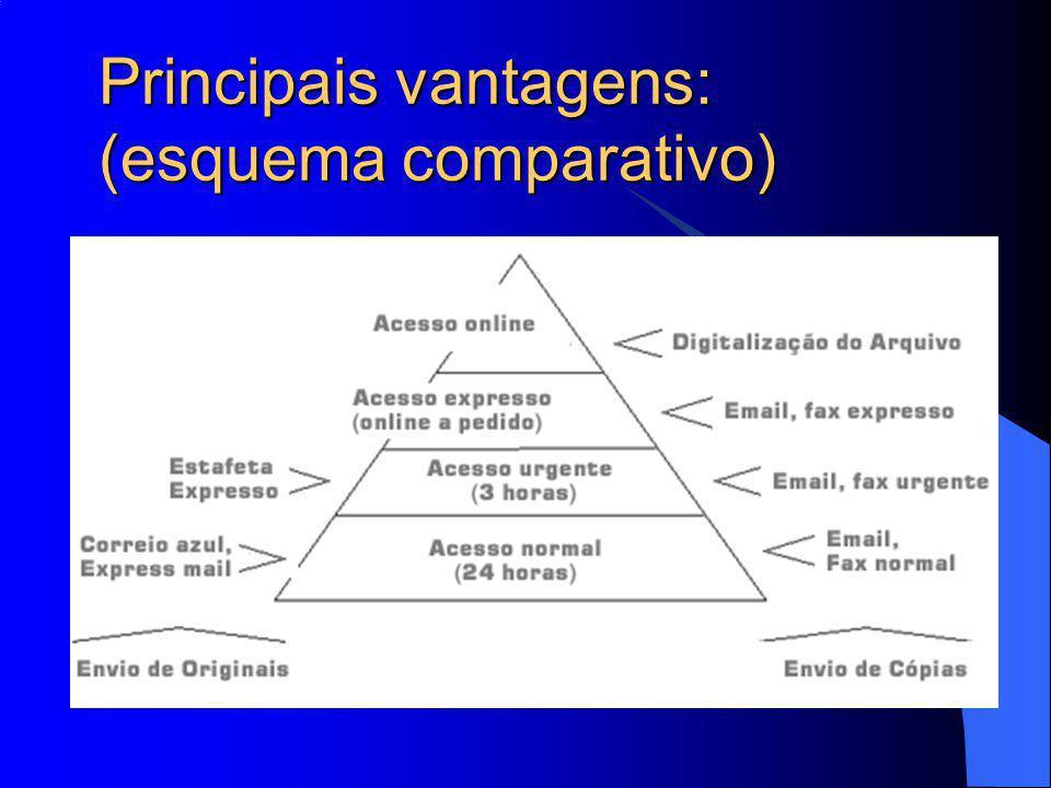 Principais vantagens: (esquema comparativo)