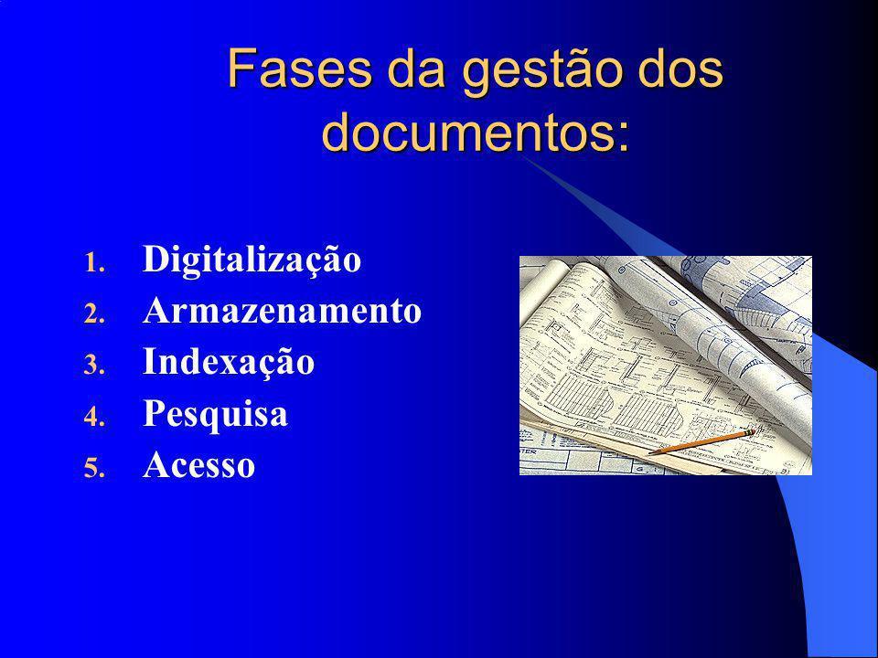 Fases da gestão dos documentos: 1.Digitalização 2.