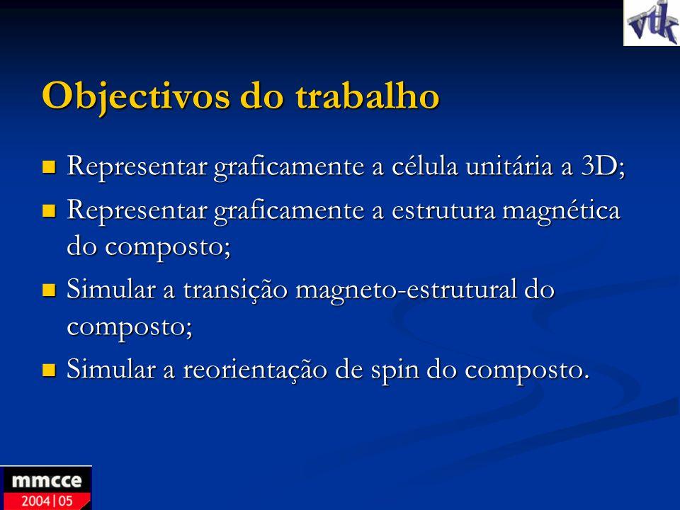 Objectivos do trabalho Representar graficamente a célula unitária a 3D; Representar graficamente a célula unitária a 3D; Representar graficamente a es