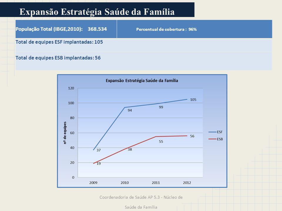 População Total (IBGE,2010): 368.534 Percentual de cobertura : 96% Total de equipes ESF implantadas: 105 Total de equipes ESB implantadas: 56 Coordena