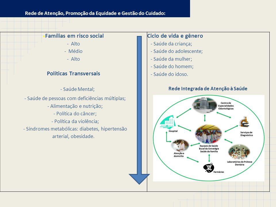 Famílias em risco social - Alto - Médio - Alto Políticas Transversais - Saúde Mental; - Saúde de pessoas com deficiências múltiplas; - Alimentação e n