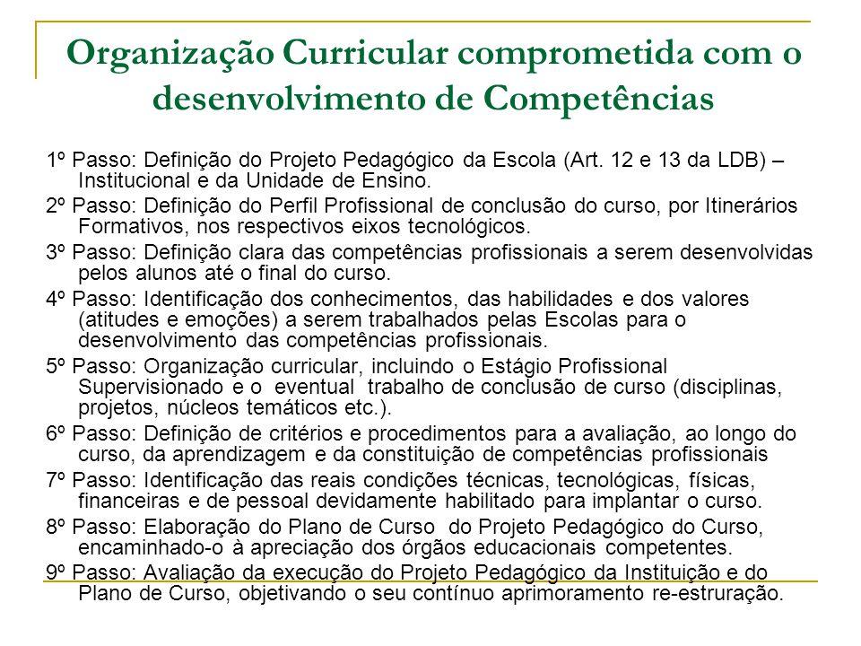 Organização Curricular comprometida com o desenvolvimento de Competências 1º Passo: Definição do Projeto Pedagógico da Escola (Art. 12 e 13 da LDB) –