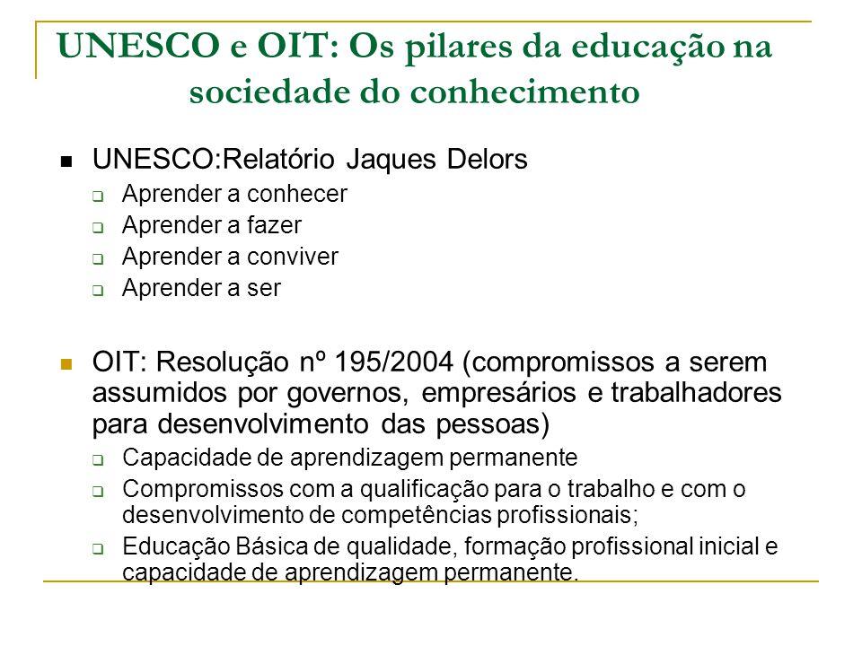 UNESCO e OIT: Os pilares da educação na sociedade do conhecimento UNESCO:Relatório Jaques Delors Aprender a conhecer Aprender a fazer Aprender a convi