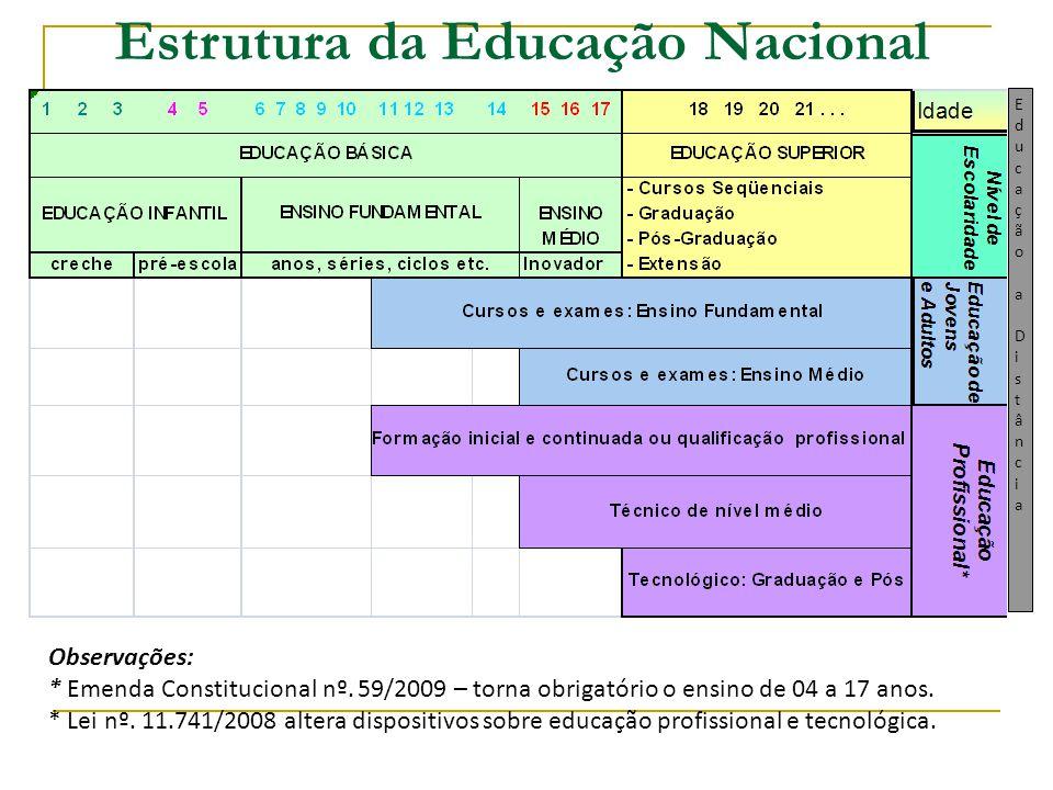 Estrutura da Educação Nacional Observações: * Emenda Constitucional nº. 59/2009 – torna obrigatório o ensino de 04 a 17 anos. * Lei nº. 11.741/2008 al