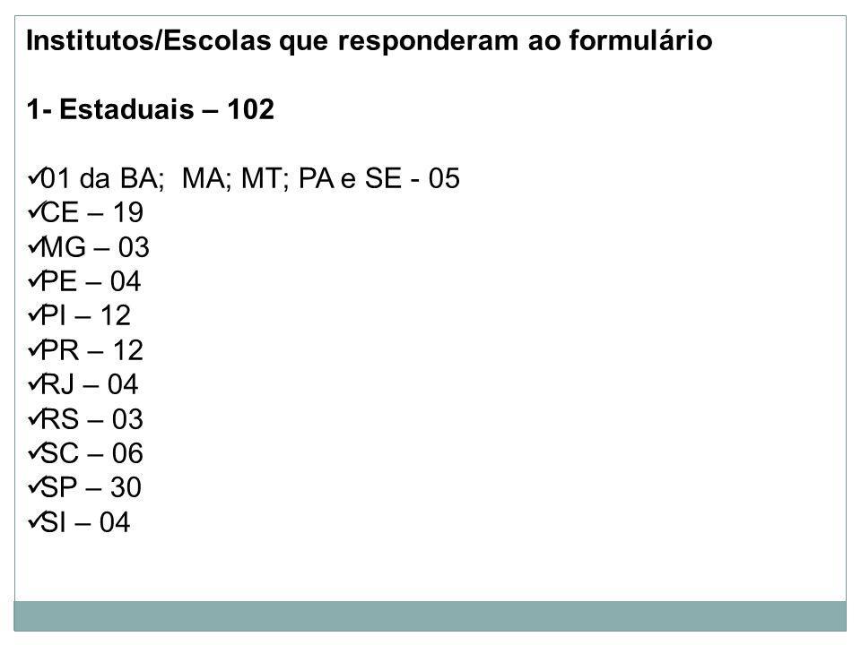 Institutos/Escolas que responderam ao formulário 1- Estaduais – 102 01 da BA; MA; MT; PA e SE - 05 CE – 19 MG – 03 PE – 04 PI – 12 PR – 12 RJ – 04 RS – 03 SC – 06 SP – 30 SI – 04