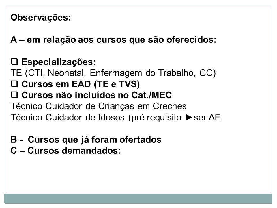 Observações: A – em relação aos cursos que são oferecidos: Especializações: TE (CTI, Neonatal, Enfermagem do Trabalho, CC) Cursos em EAD (TE e TVS) Cursos não incluídos no Cat./MEC Técnico Cuidador de Crianças em Creches Técnico Cuidador de Idosos (pré requisito ser AE B - Cursos que já foram ofertados C – Cursos demandados:
