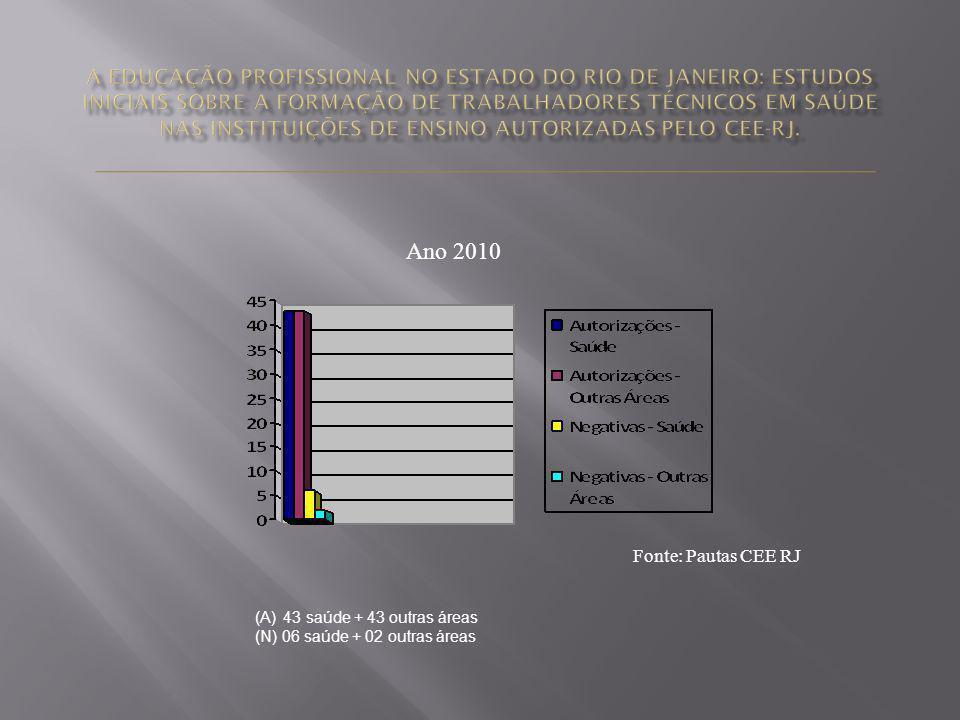 Ano 2010 Fonte: Pautas CEE RJ (A) 43 saúde + 43 outras áreas (N) 06 saúde + 02 outras áreas
