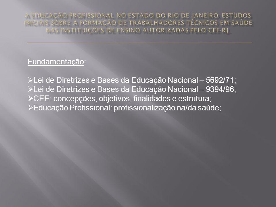 Fundamentação: Lei de Diretrizes e Bases da Educação Nacional – 5692/71; Lei de Diretrizes e Bases da Educação Nacional – 9394/96; CEE: concepções, ob