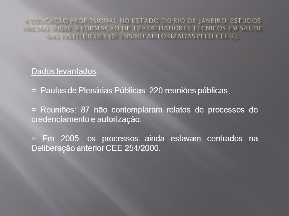 Dados levantados: = Pautas de Plenárias Públicas: 220 reuniões públicas; = Reuniões: 87 não contemplaram relatos de processos de credenciamento e auto