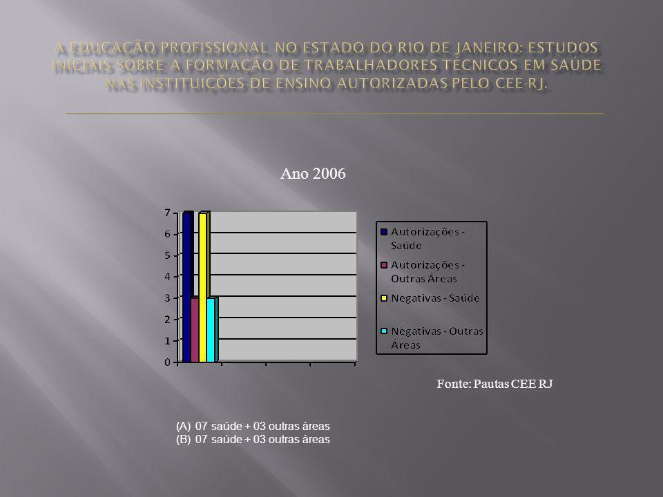 Ano 2006 Fonte: Pautas CEE RJ (A) 07 saúde + 03 outras áreas (B) 07 saúde + 03 outras áreas