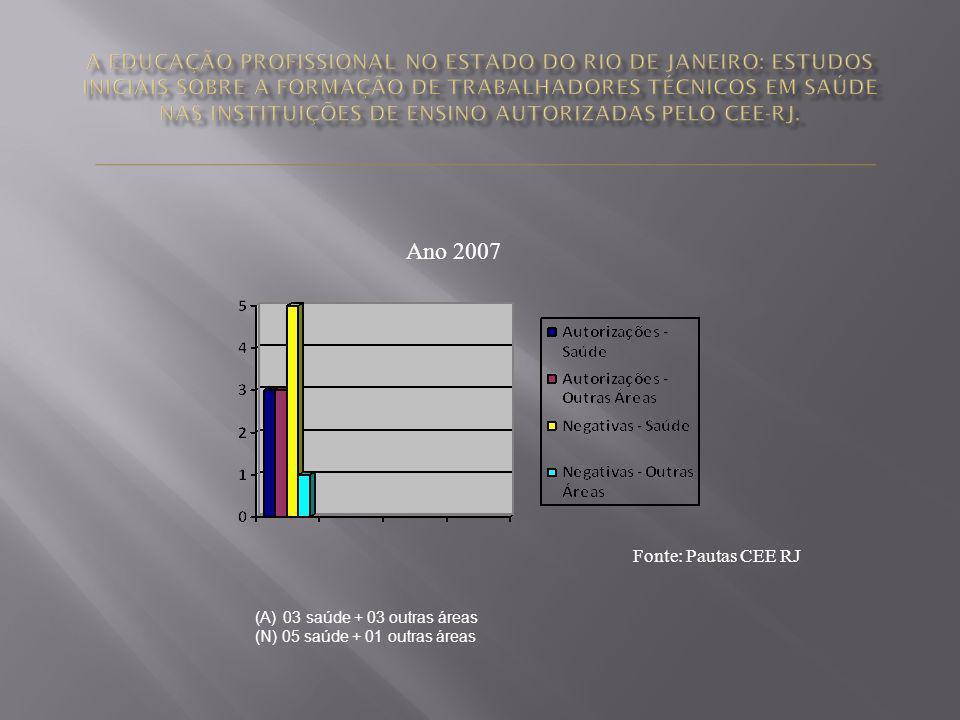 Ano 2007 Fonte: Pautas CEE RJ (A) 03 saúde + 03 outras áreas (N) 05 saúde + 01 outras áreas