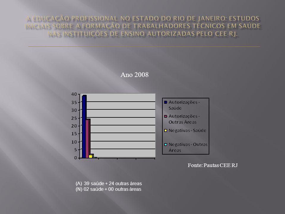 Ano 2008 Fonte: Pautas CEE RJ (A) 39 saúde + 24 outras áreas (N) 02 saúde + 00 outras áreas
