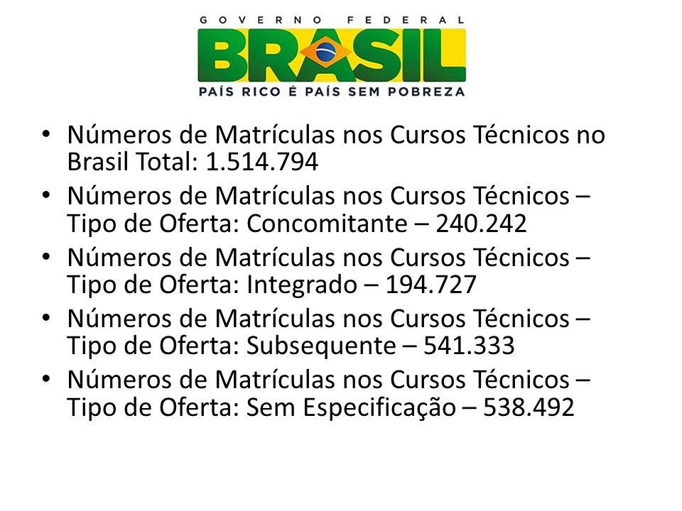 Números de Cursos Técnicos no Brasil Total: 19.428 Números de Cursos Técnicos na Rede Federal: 2.302 Números de Cursos Técnicos na Rede Estadual: 17.068 Números de Cursos Técnicos na Rede Municipal: 58