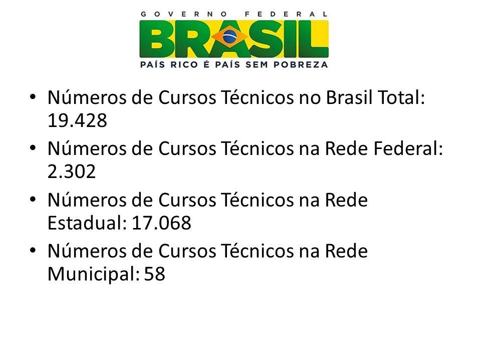 Números de Cursos Técnicos no Brasil Total: 19.428 Números de Cursos Técnicos na Rede Federal: 2.302 Números de Cursos Técnicos na Rede Estadual: 17.0