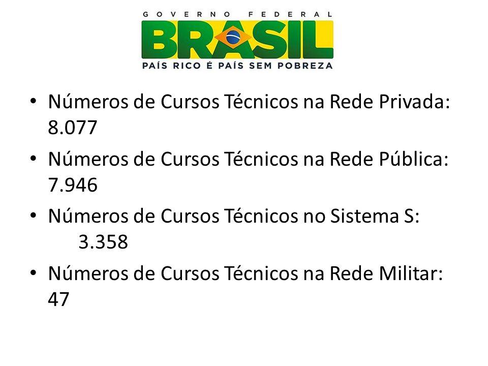 Números de Cursos Técnicos na Rede Privada: 8.077 Números de Cursos Técnicos na Rede Pública: 7.946 Números de Cursos Técnicos no Sistema S: 3.358 Núm