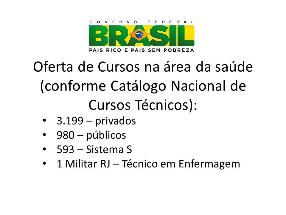 Oferta de Cursos na área da saúde (conforme Catálogo Nacional de Cursos Técnicos): 3.199 – privados 980 – públicos 593 – Sistema S 1 Militar RJ – Técn