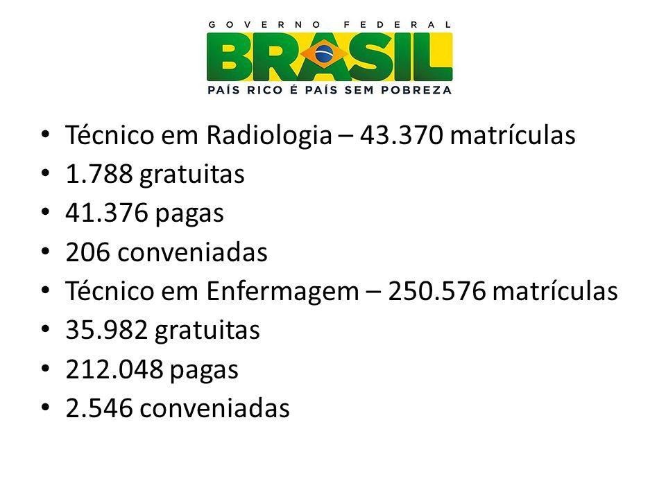 Técnico em Radiologia – 43.370 matrículas 1.788 gratuitas 41.376 pagas 206 conveniadas Técnico em Enfermagem – 250.576 matrículas 35.982 gratuitas 212