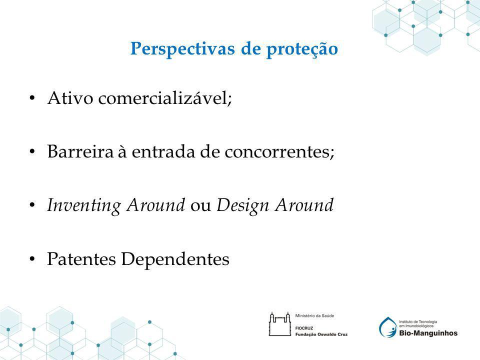 Perspectivas de proteção Ativo comercializável; Barreira à entrada de concorrentes; Inventing Around ou Design Around Patentes Dependentes