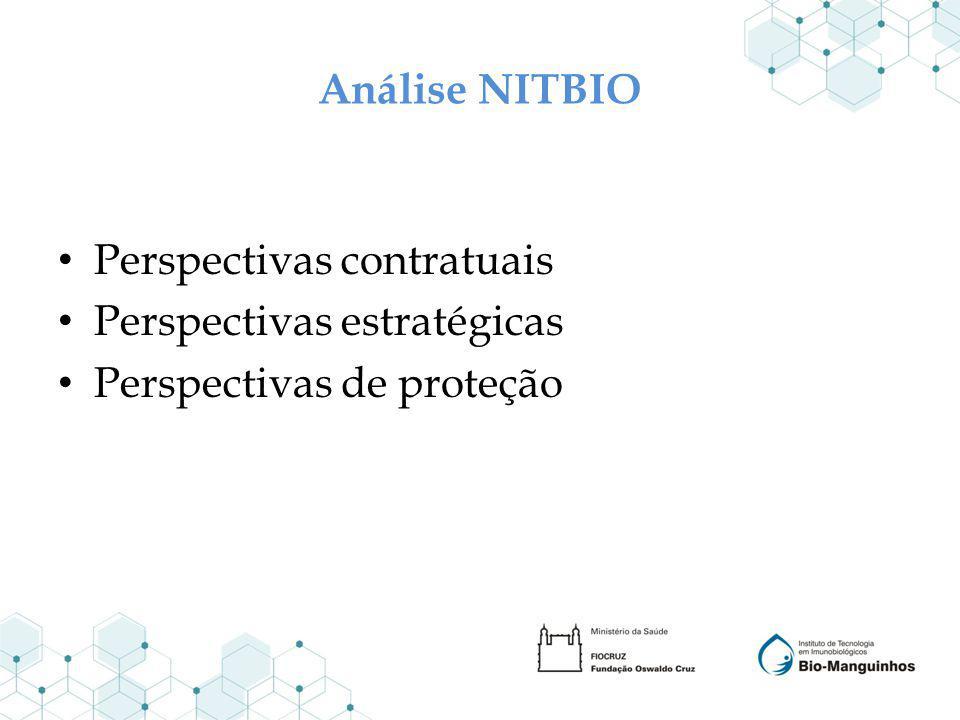 Análise NITBIO Perspectivas contratuais Perspectivas estratégicas Perspectivas de proteção