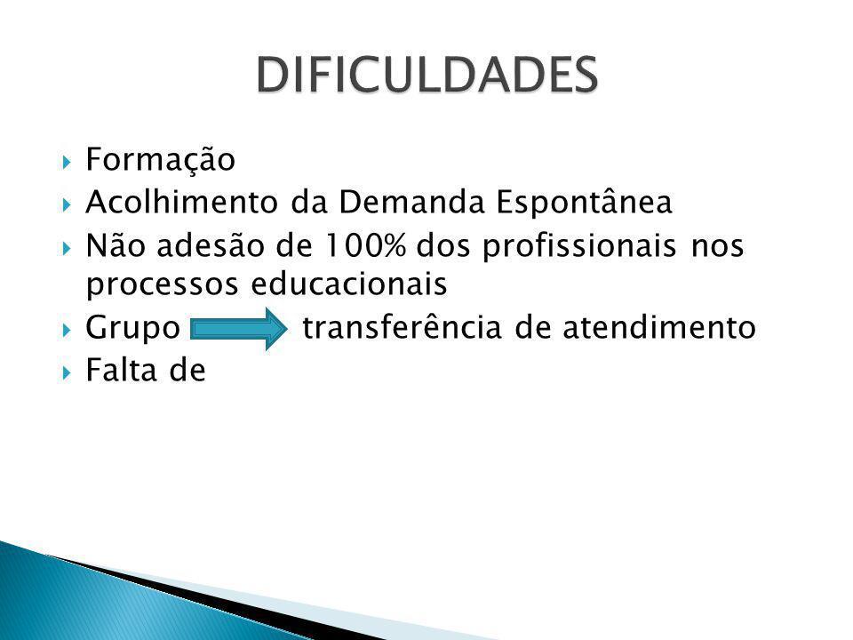 Formação Acolhimento da Demanda Espontânea Não adesão de 100% dos profissionais nos processos educacionais Grupo transferência de atendimento Falta de